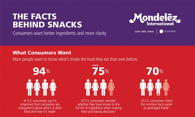Snack facts